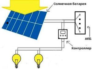 princip-raboty-svetilnika-na-solnechnyh-batarejah